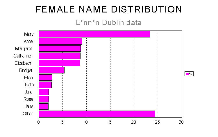 45K .jpg of female name distribution