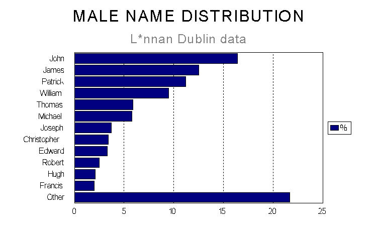 42K .jpg of male name distribution