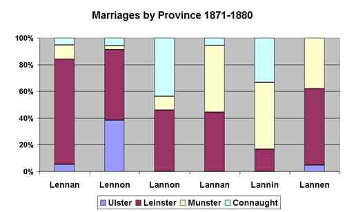 l*nn*n marriages 1871