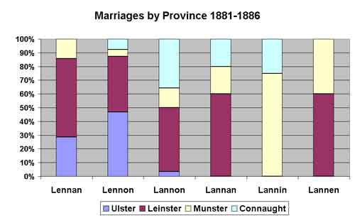 l*nn*n marriages 1881